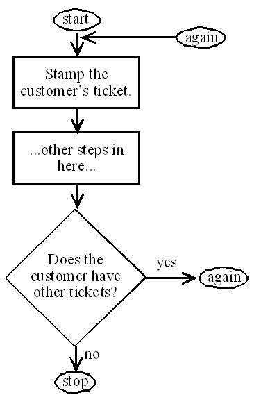 Usbappendixbflowcharting sampsonwiki a critical element to manage in service processes is customer or employee waiting triangles are a good way to represent malvernweather Images